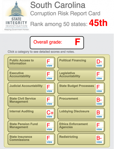 South Carolina Gets F Grade In 2012 State Integrity