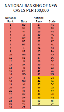 Red zone states from the Nov. 8 White House Task Force report.