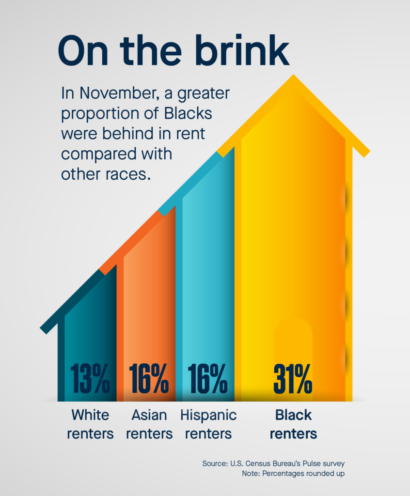 Graphic shows that in November, a greater proportion of Blacks were behind in rent, and closer to eviction, compared with other races.