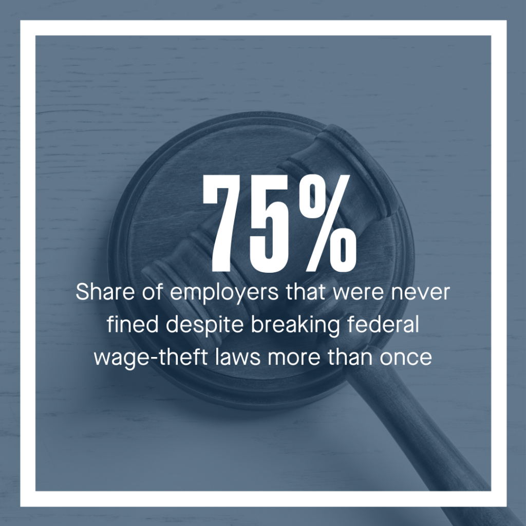 75% is the share of employers that were never fined despite breaking federal wage theft laws more than once.